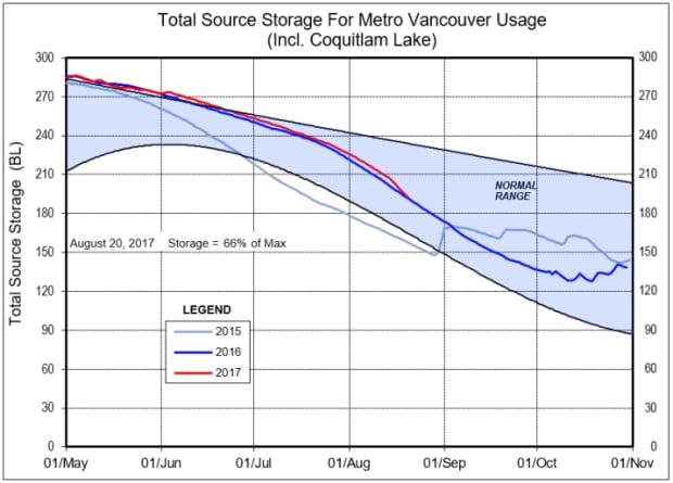 Reservoir levels