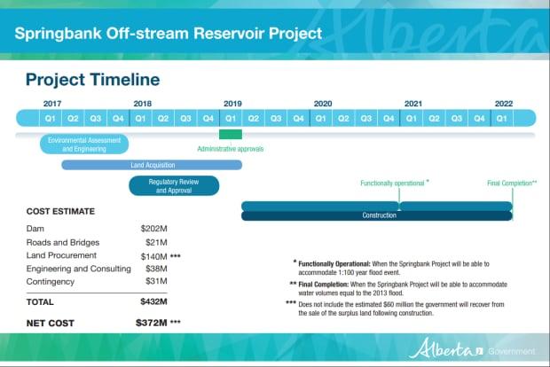 cost estimates 2017 springbank dam