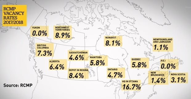 RCMP Vacancy Rates