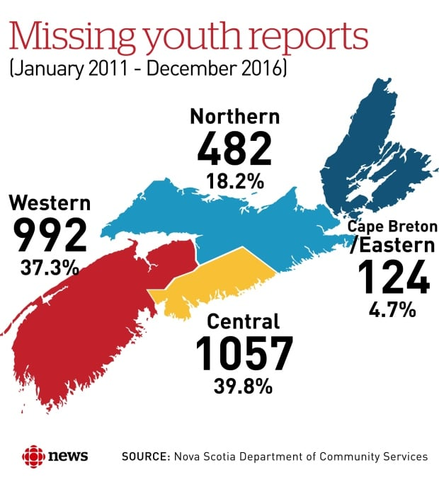 Missing youth Nova Scotia