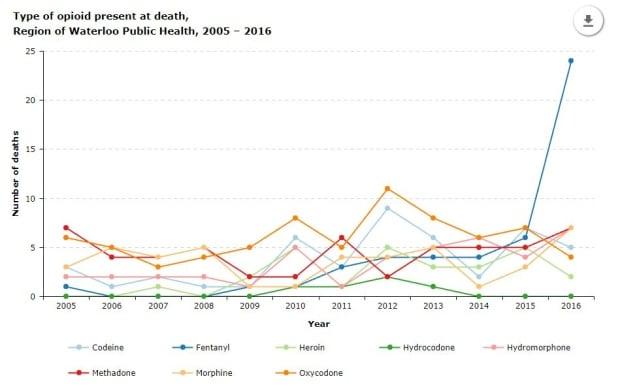 Opioid overdose death types of drugs waterloo region 2016