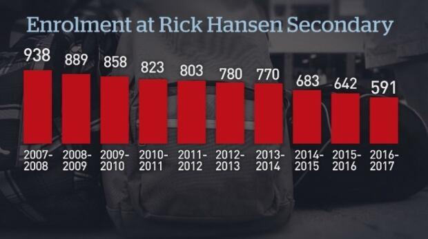 Rick Hansen Secondary Stats