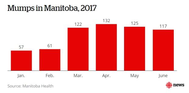 Mumps in Manitoba