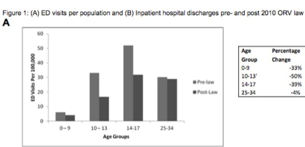 Emergency department visits by age group before and after ORV law
