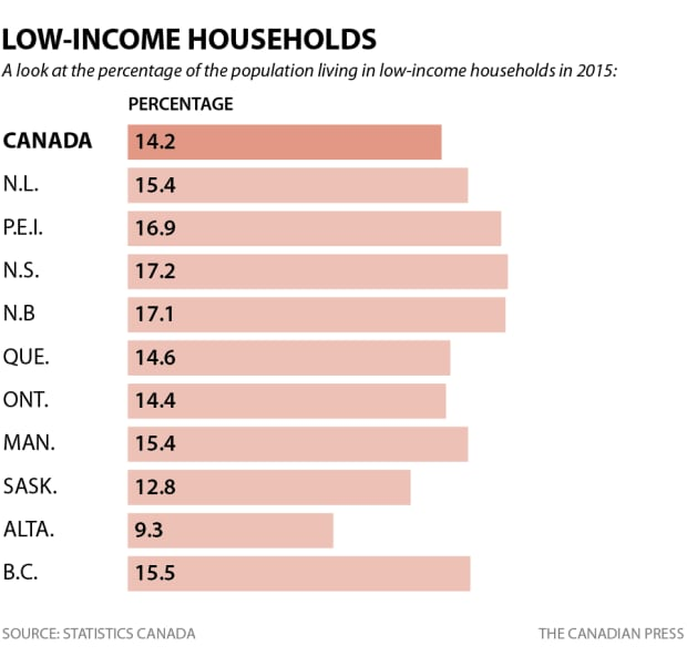Low-income households