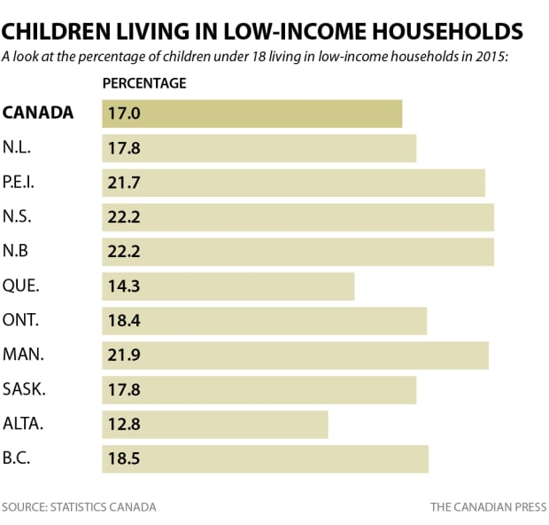 Children living in low-income households