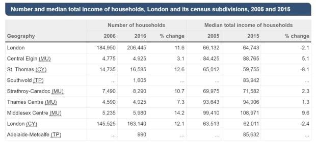 Regional income Census 2016