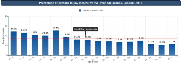 Low income graph London
