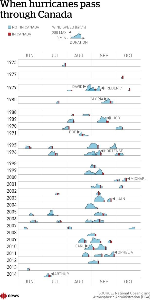 hurricanes canada history chart