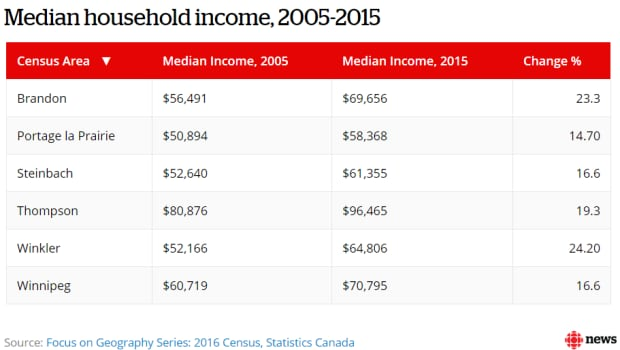 Median household income Manitoba