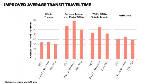 Toronto Metrolinx report