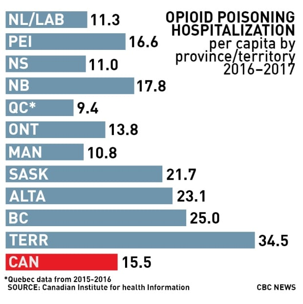 Chart: Opioid poisoning hospitalization