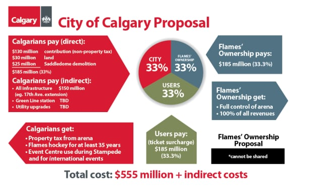 city-of-calgary-arena-proposal.png