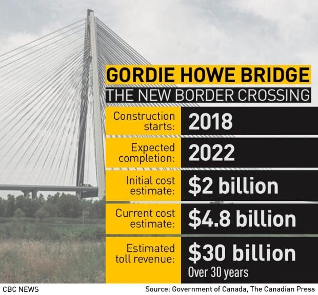 Gordie Howe Bridge