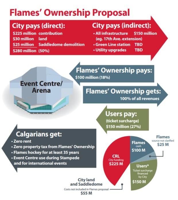 flames vs city proposal