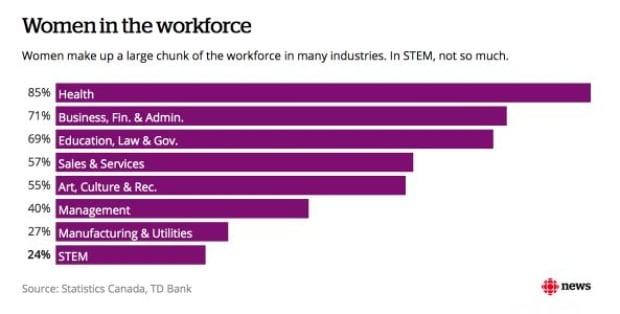 Women in the workforce in Canada, STEM