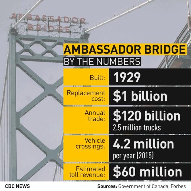 ambassador-bridge-cost-crossings