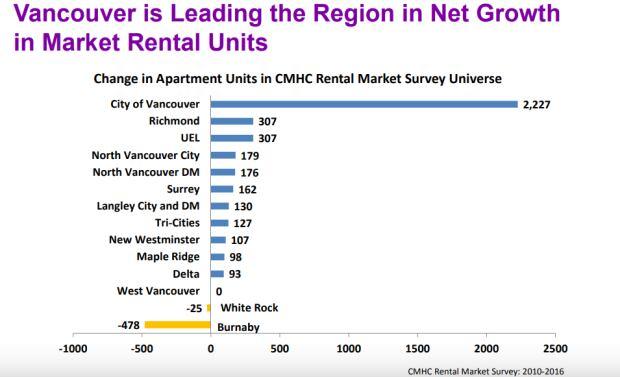 Vancouver rental units