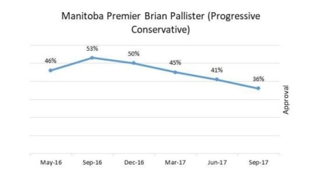 Pallister's approval rating continues to decline