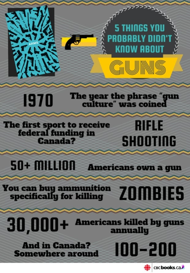 Gun Culture Graphic - A.J. Somerset book Arms