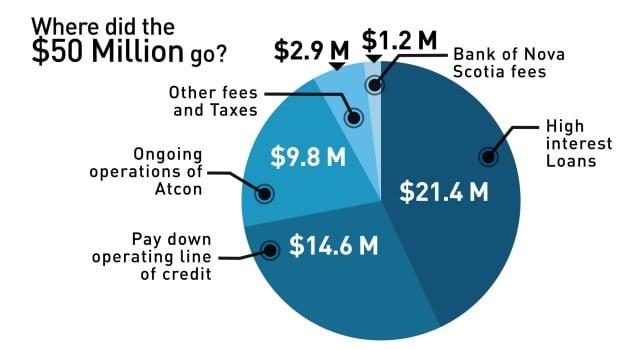atcon loan graph