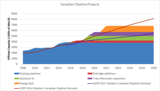Canada's need for pipelines 2014 vs. 2017