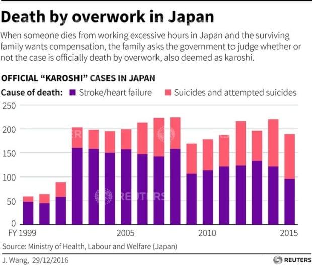 Death by overwork