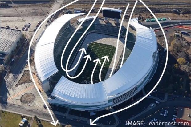 Wind pattern Mosaic Stadium south