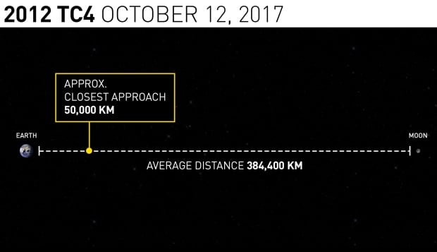 2012 TC4 distance
