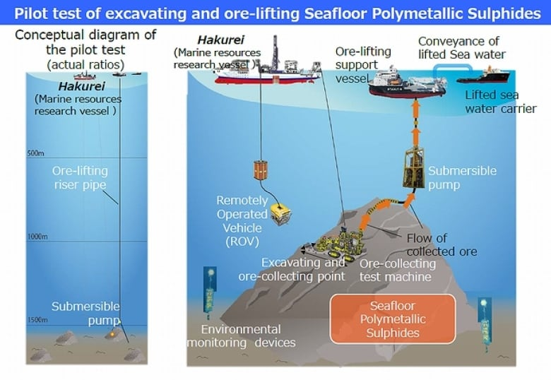 pilot test of excavating and ore-lifting seafloor polymetallic sulphides  (japan's agency for natural resources and energy )