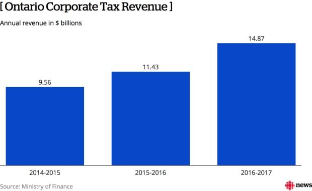 Corporate tax revenue