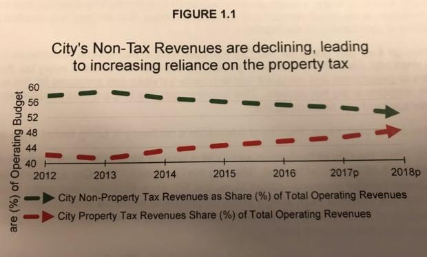 City declining non-property-tax-revenues