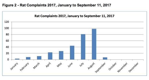 Rat complaints