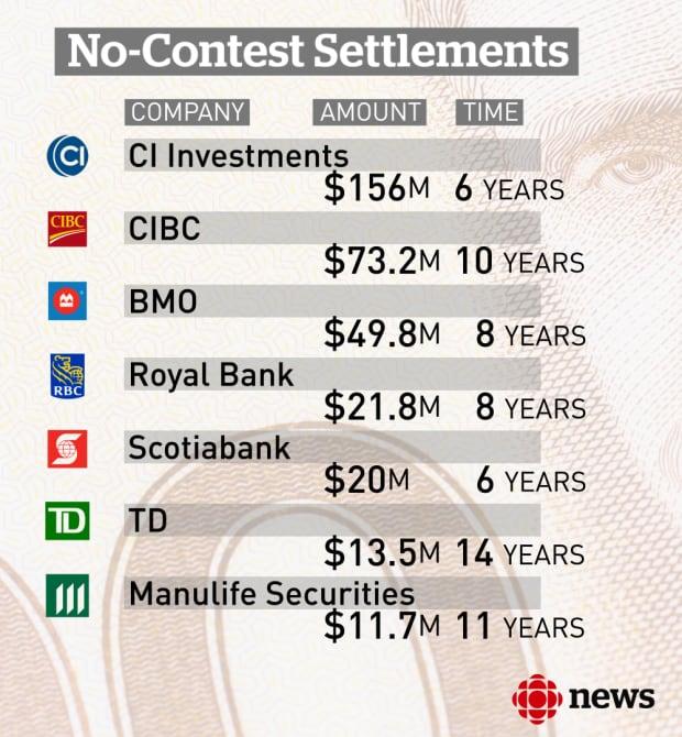 No-contest settlements