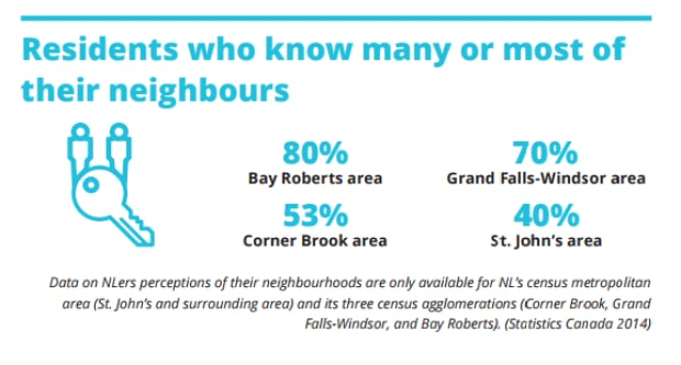 Vital Signs resident knowing neighbours