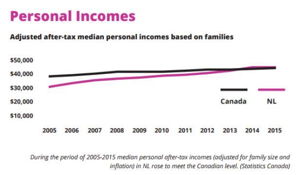 Median incomes Vital Signs 2017