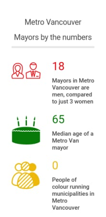 Metro Van mayors
