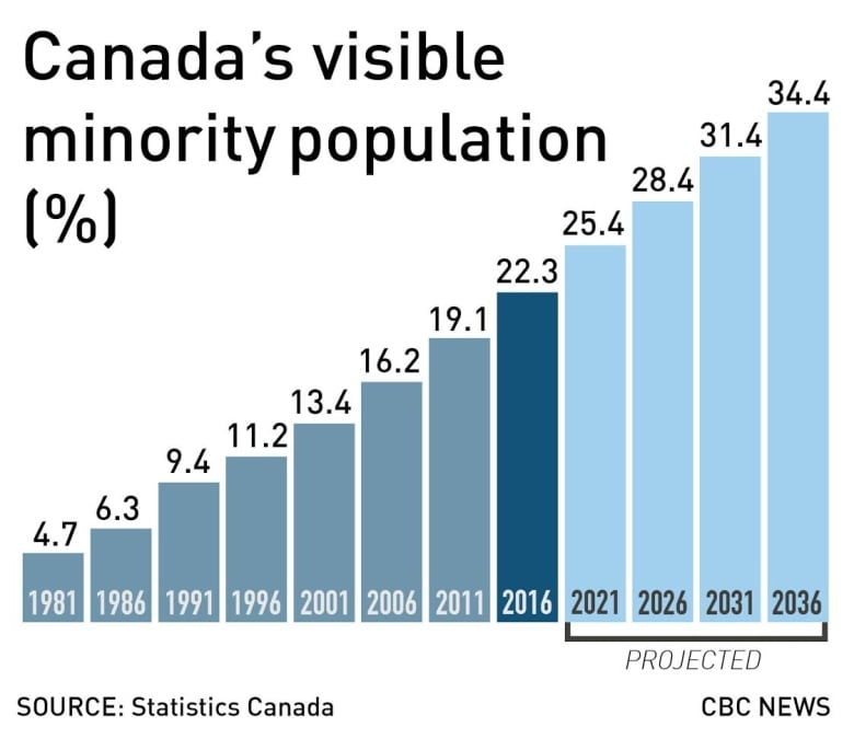 21.9% of Canadians are immigrants, the highest share in 85 ...