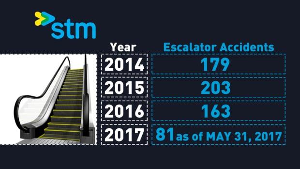 STM escalator accidents