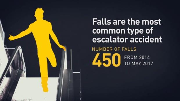 Escalator falls