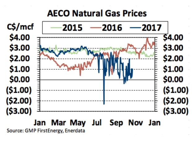 Natural Gas Prices Oct 2017
