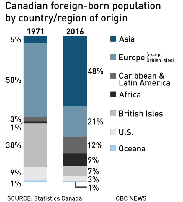 Canadian foreign-born population by country/region of origin