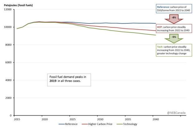 NEB scenarios fossil fuel use