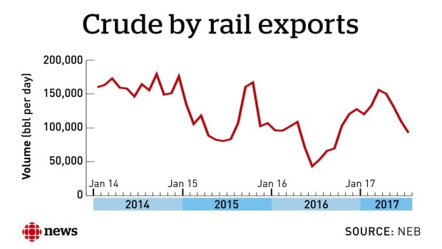 Crude by rail exports