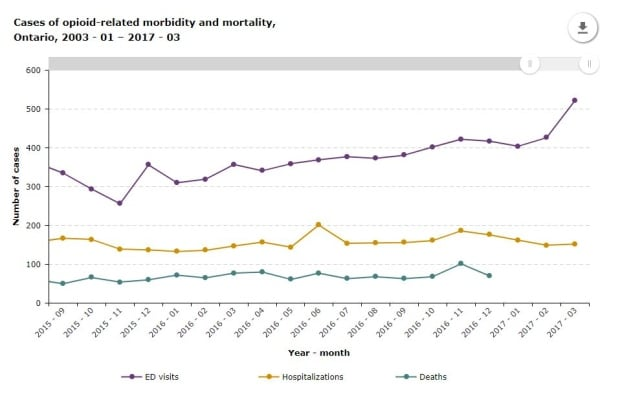 Opioid-related morbidity and mortality in Ontario