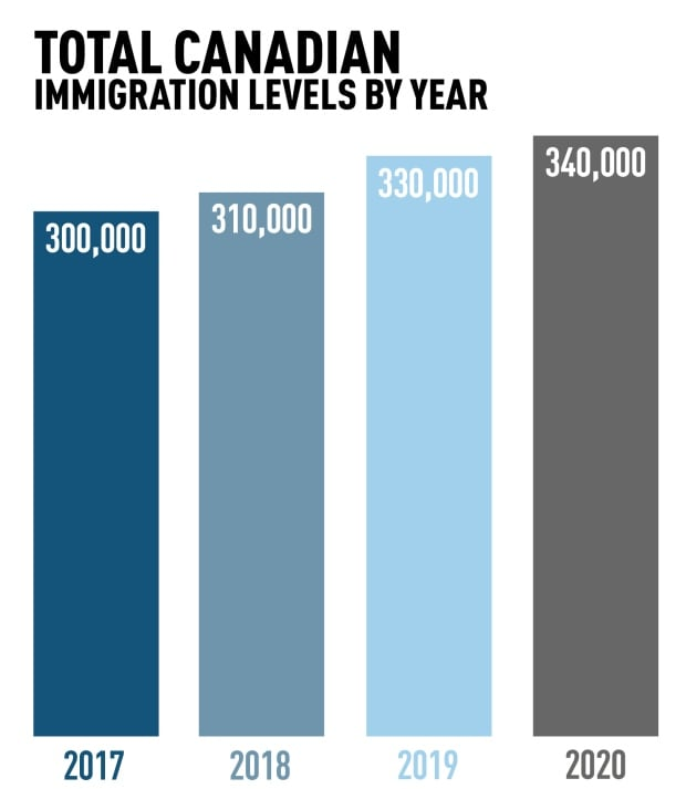 Canadian immigration levels by year