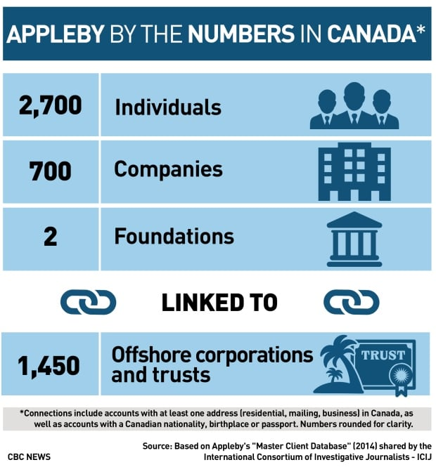 Paradise Papers: Appleby the numbers in Canada