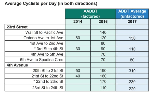 City of Saskatoon downtown bike lane numbers