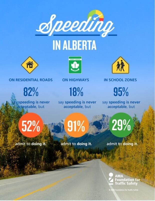 Speeding Is Bad But We Do It Anyway Alberta Drivers Tell