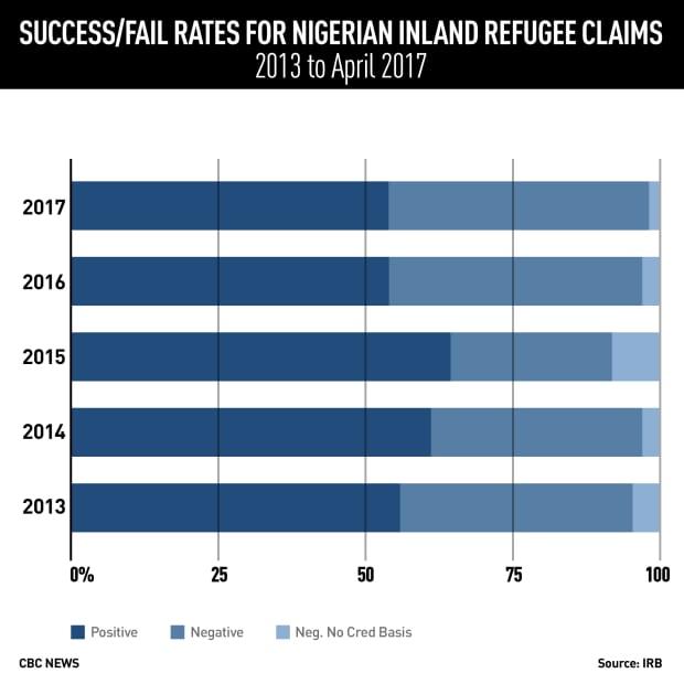 nigerian-refugee-claims